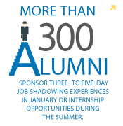 Alumni Internship Statistics